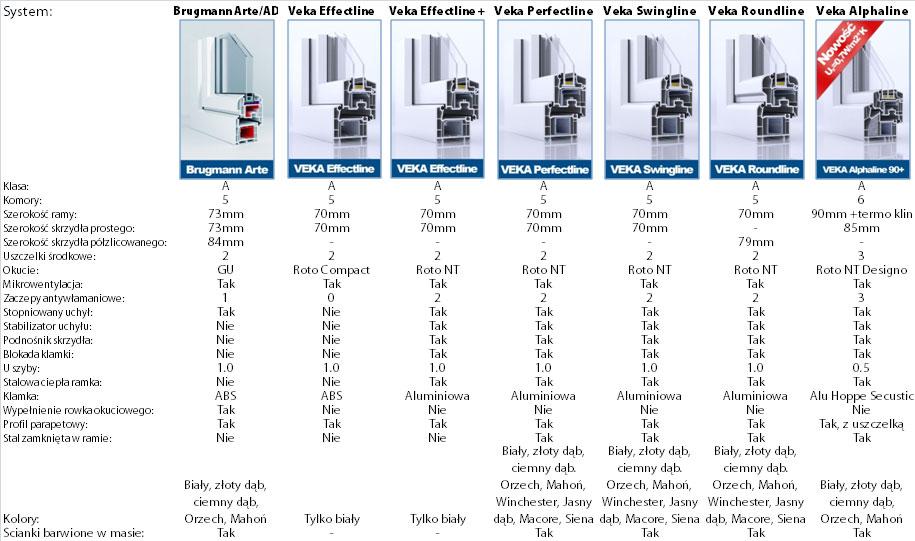Oknoplast cennik okien typowych